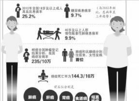 调查:我国成人平均10人中3人超重