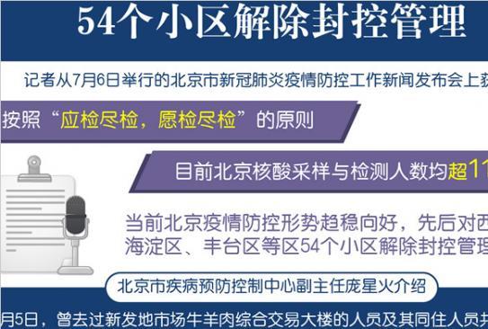 北京核酸检测人数超1100万 54个小区解除封控管理