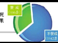 """77%受访网友反对立法惩罚""""见死不救""""行为"""